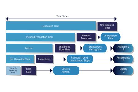 Grafičen prikaz pregleda nad učinkovitostjo proizvodnje