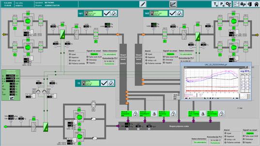 Prikaz nadzorne plošče računalniškega nadzora procesov