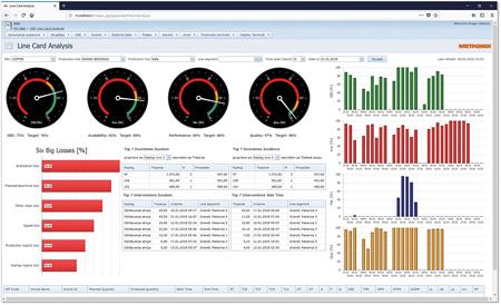 Prikaz nadzorne plošče programa avtomatizacije in digitalizacije ter podatkov